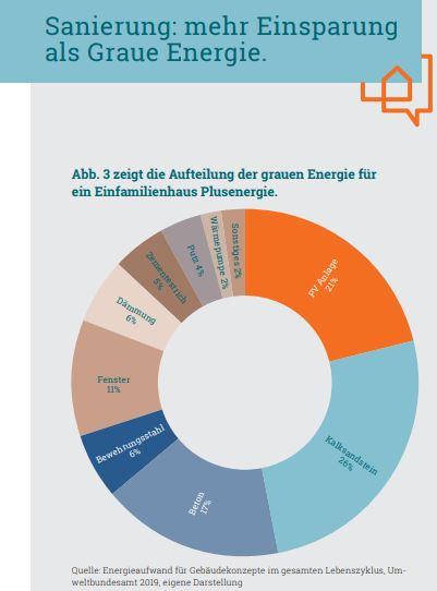 Zukunft Altbau: Merkblatt Graue Energie von energetischer Sanierung